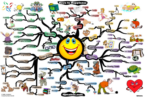 pursuit-of-happiness-mind-map-adam-sicinski.jpg