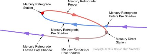 mercuryretrograde-coyright2012romanolehyaworsky.jpg